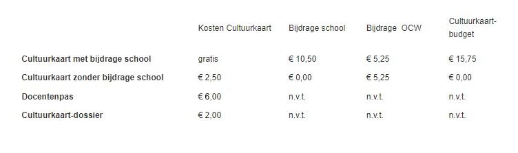 Kosten Cultuurkaart
